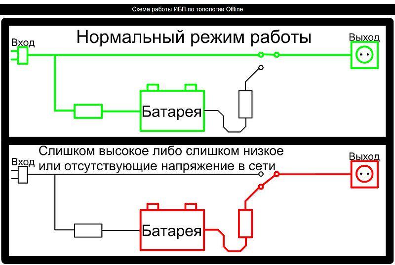 Схема 1. Резервный ИБП